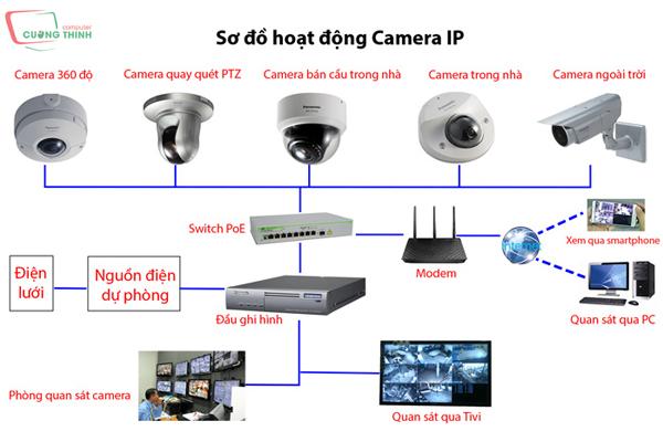 Nguyên lý hoạt động của hệ thống CCTV camera