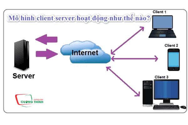 Cách thức hoạt động của mô hình Clien Server