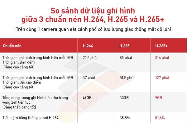 So sánh dữ liệu ghi hình giữa 3 chuẩn nén