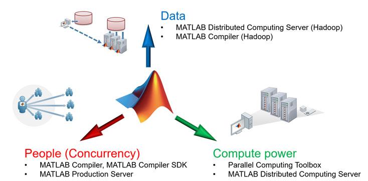 Một số tính năng MATLAB 2020