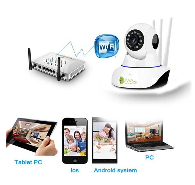 Cơ chế hoạt động của camera wifi không dây
