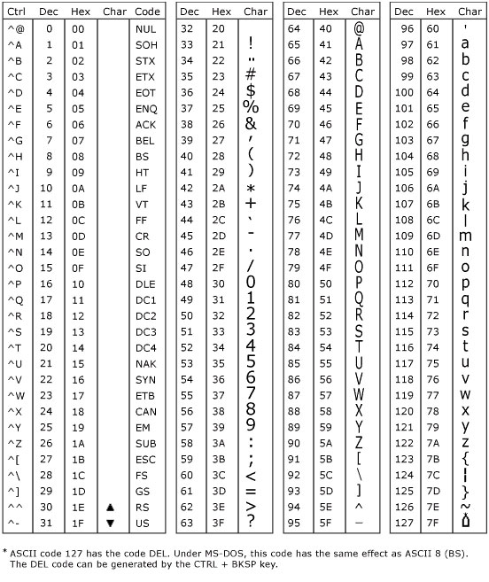 Bảng mã ASCII chuẩn.